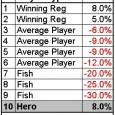 Jeder weiss, dass es besser ist, mit Fischen am Tisch zu sitzen statt mit Winning Playern. Im Interne lässt sich aber bisher nirgends eine zumindest beispielhafte mathematische Herleitung des Winning […]