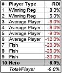 SnG Pokertisch Verteilung ROI und Einfluss Tableselection 1