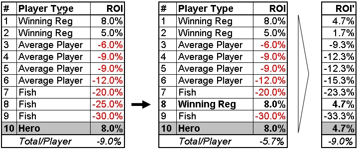 Einfluss Tableselection auf ROI bei einem SnG