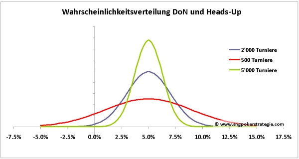 don-roi-varianz-simulation