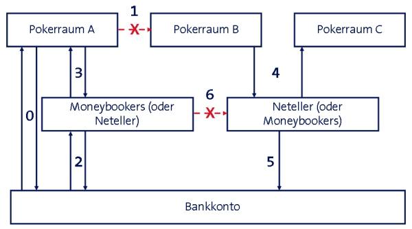 moneybookers konto wieder eröffnen