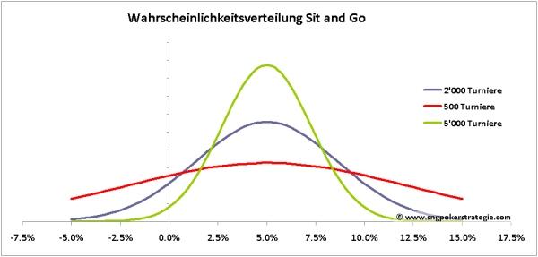 sng-roi-varianz-simulation