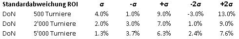 tabelle-varianz-don