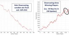 """Iin diesem Poker-Strategie-Artikel definieren wir, was ein """"Downswing"""" ist, erläutern die Ursachen von Downswings, besprechen die entstehenden Probleme durch Downswings und geben am Ende Tipps und Ratschläge für den Umgang […]"""