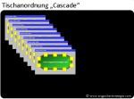 tischanordnung-cascade