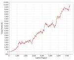 Boku87 Graph seiner 10000 Dollar Challenge