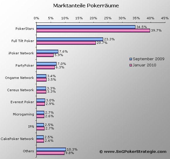 poker statistiken cashgame